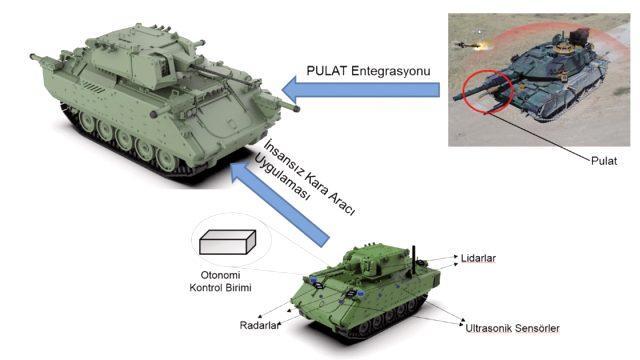 Tüm dünyanın hayran kaldığı Türk İHA'larının ardından şimdi de insansız kara araçları geliyor