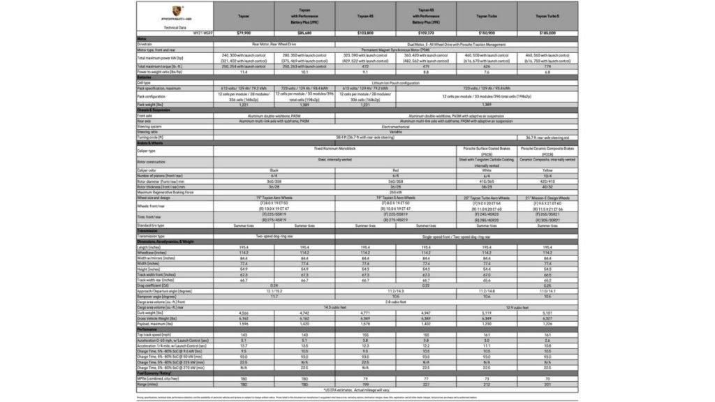 Porsche Taycan'ın tam özellikleri