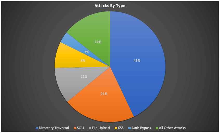 attacksbytype