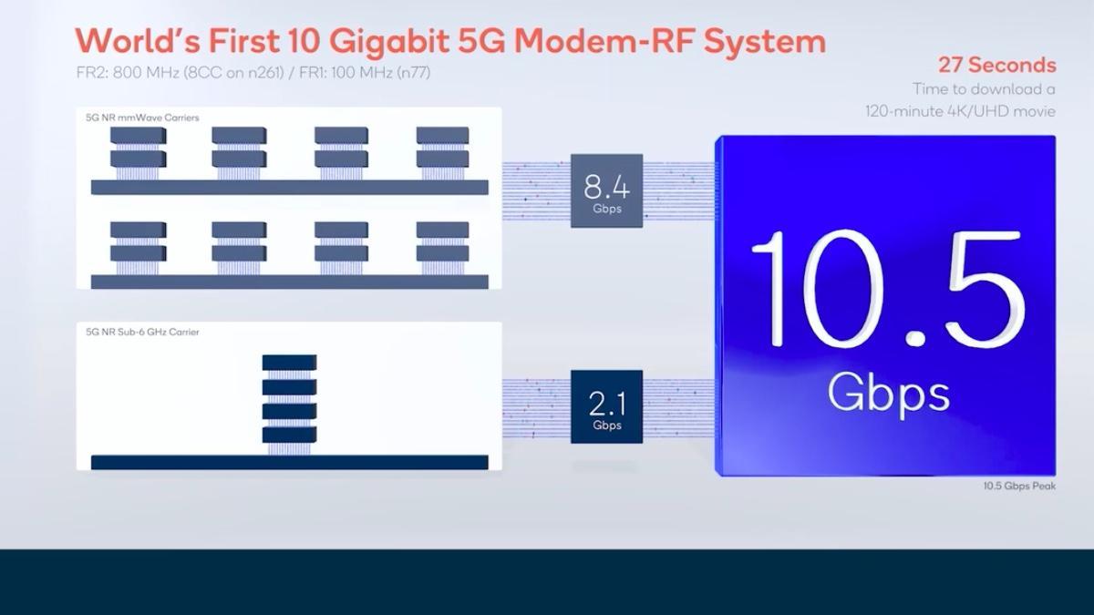 Snapdragon X65 5G modem breaks cellular download speed record