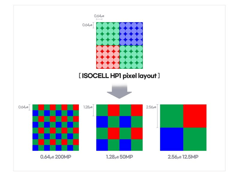 ISOCELL HP1 diagram